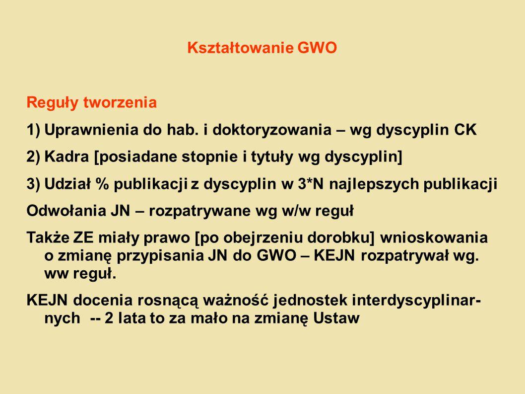 Kształtowanie GWO Reguły tworzenia. Uprawnienia do hab. i doktoryzowania – wg dyscyplin CK. Kadra [posiadane stopnie i tytuły wg dyscyplin]